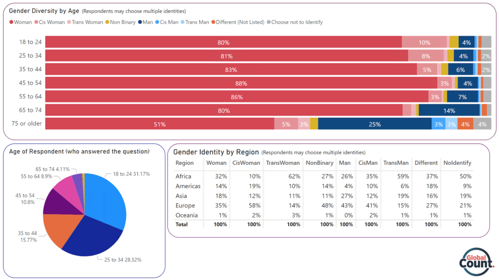 Infographic: Gender and age classification to be able to see the different genders and age groups that took the poll (Demography of Respondents)