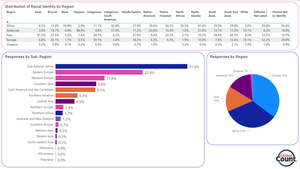 Infographic: Distribution of Racial Identity by Region and Sub-region (Demography of Respondents)